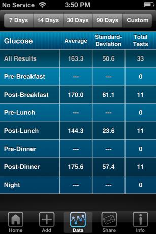 iBG*Star Diabetes Manager App - Trend Chart Custom Statistics