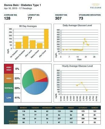 Telcare Diabetes Pal Android App - 30 Day Email Report