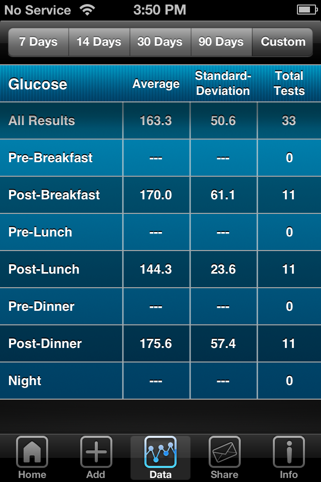 iBG*Star Diabetes Manager App - Trend Chart Custom Statistics