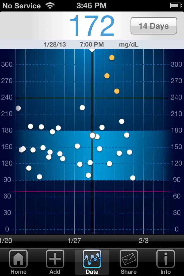 iBG*Star Diabetes Manager App - Trend Chart 14 Day