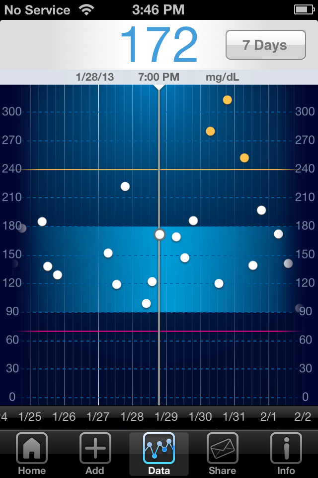 iBG*Star Diabetes Manager App - Trend Chart 7 Day